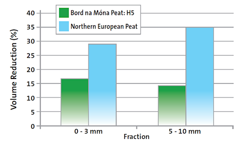 Stability of Irish and younger peats